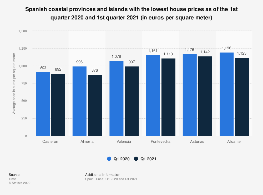 Statistic: Spanish coastal provinces and islands with the lowest property prices as of the first quarter of 2020 (in euros per square meter) | Statista