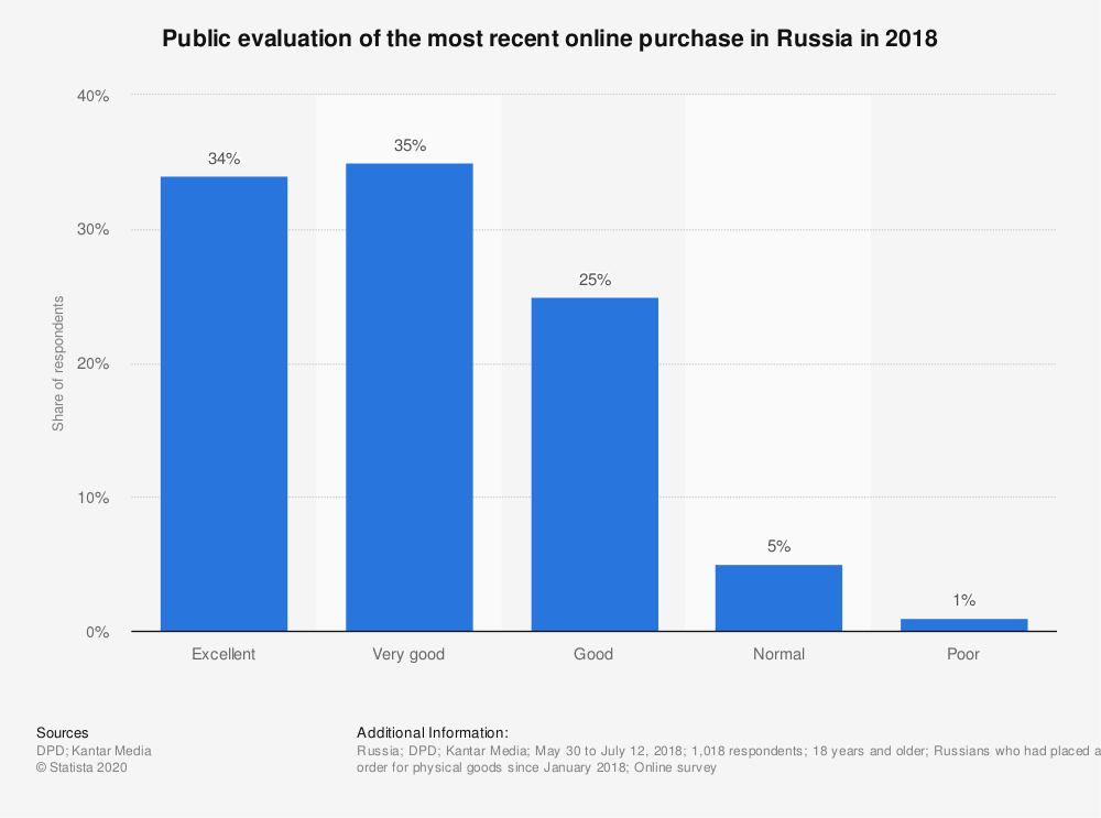 Statistic: Public evaluation of the most recent online purchase in Russia in 2018   Statista