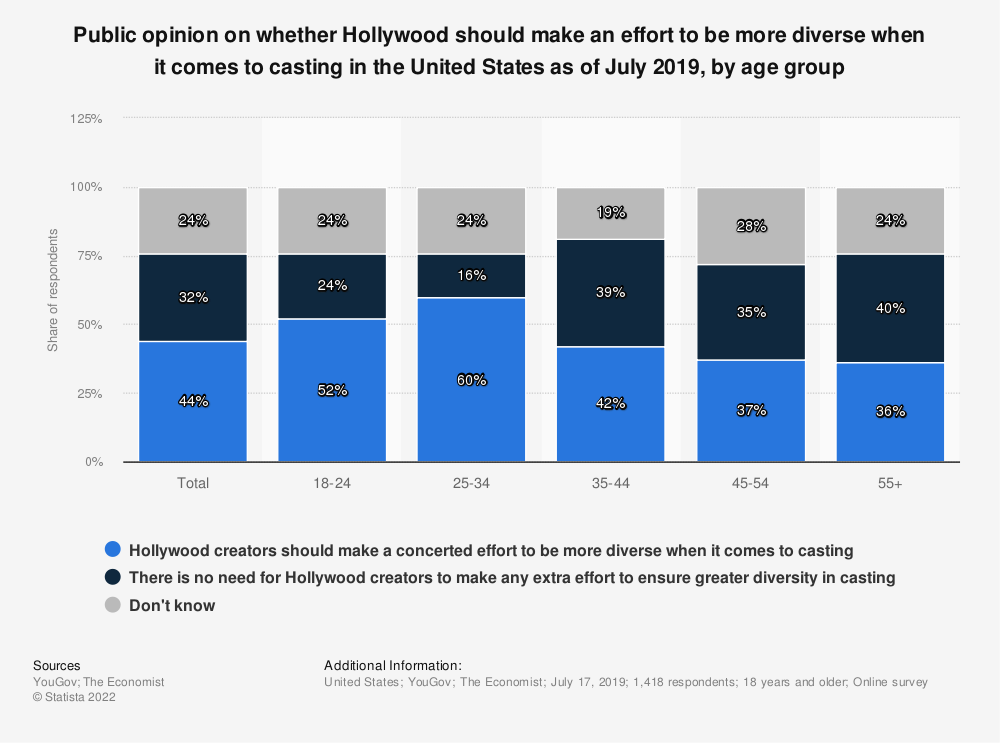 Statistic: Public opinion on whether Hollywood should make an effort to be more diverse when it comes to casting in the United States as of July 2019, by age group | Statista