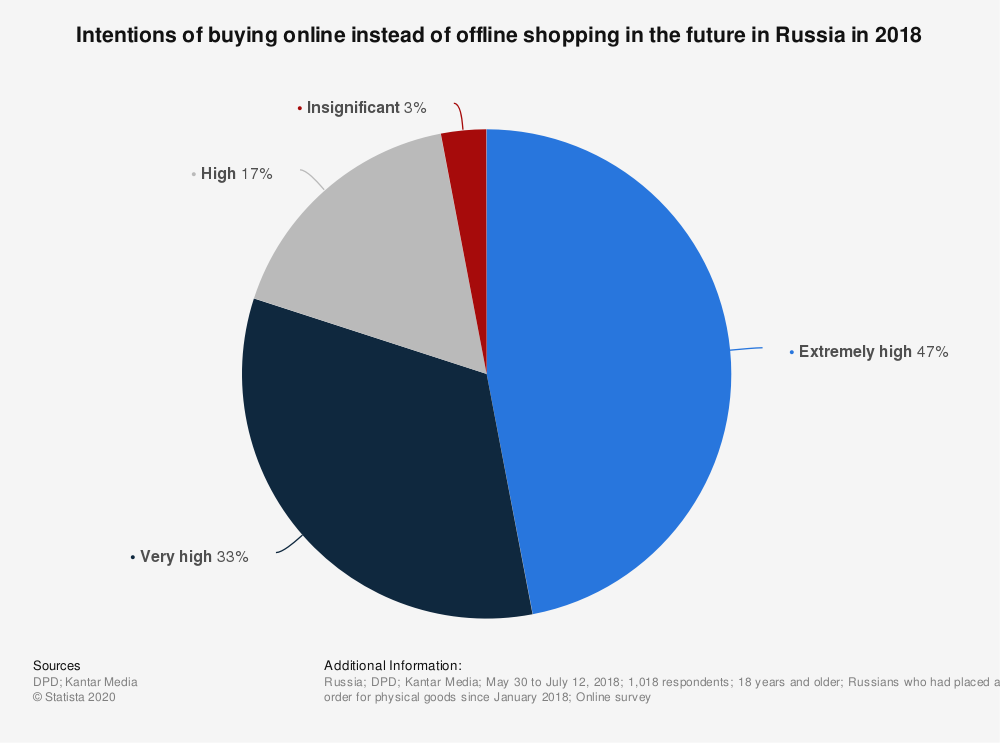 Statistic: Intentions of buying online instead of offline shopping in the future in Russia in 2018 | Statista