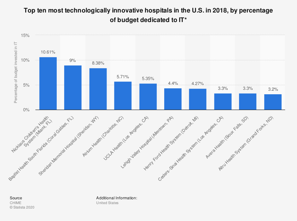 Statistic: Top ten most technologically innovative hospitals in the U.S. in 2018, by percentage of budget dedicated to IT* | Statista