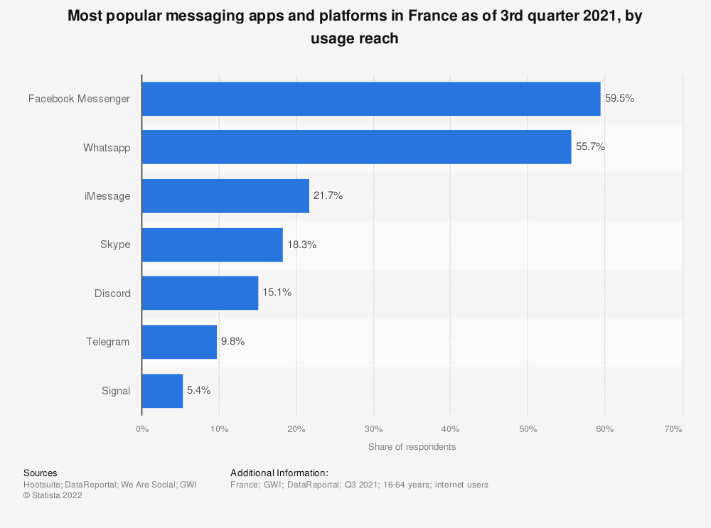Statistic: Penetration of leading messengers applications or voice over IP platforms in France during the third quarter of 2020 | Statista