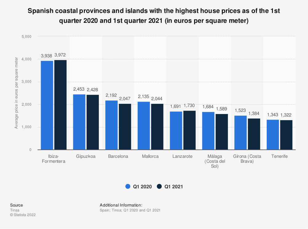 Statistic: Spanish coastal provinces and islands with the highest property prices as of the first quarter of 2020 (in euros per square meter)   Statista