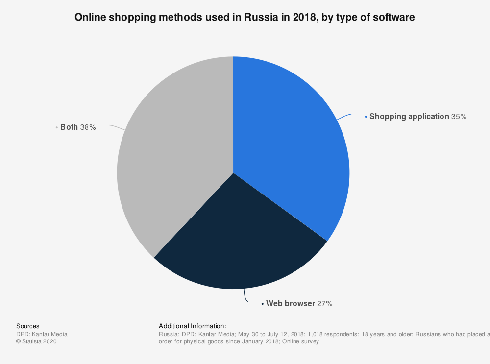 Statistic: Online shopping methods used in Russia in 2018, by type of software | Statista