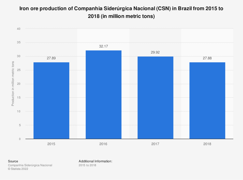 Statistic: Iron ore production of Companhia Siderúrgica Nacional (CSN) in Brazil from 2015 to 2018 (in million metric tons)   Statista