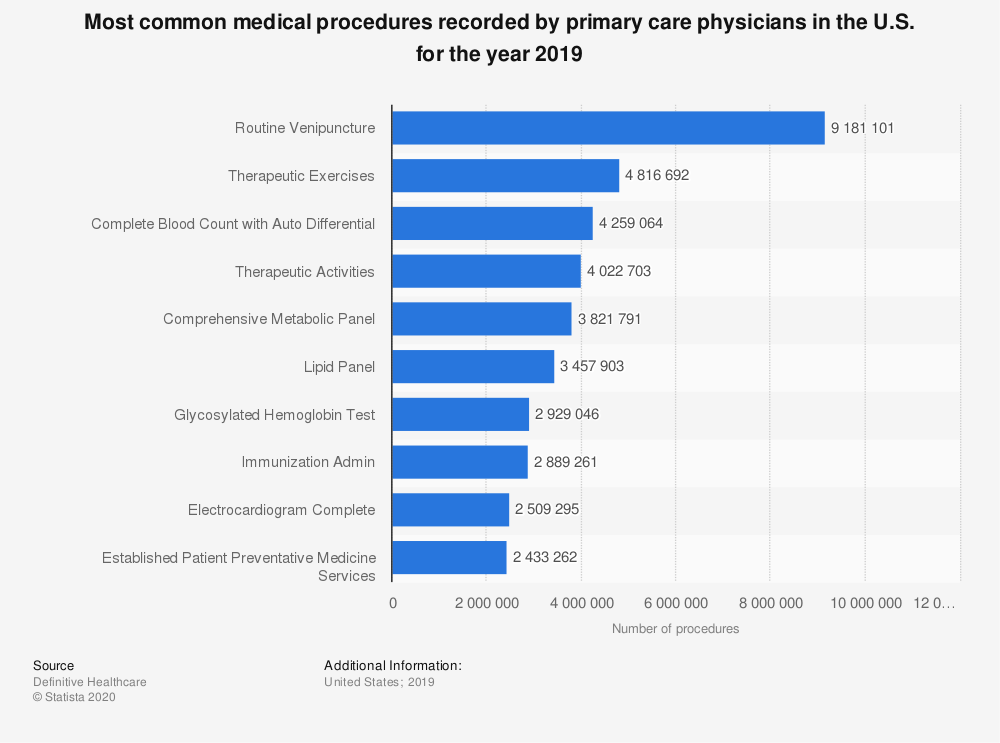 Statistic: Most common medical procedures recorded by primary care physicians in the U.S. for the year 2018 | Statista
