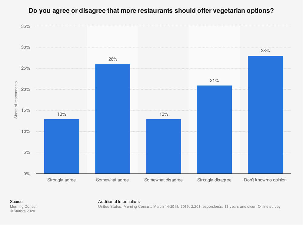 Statistic: Do you agree or disagree that more restaurants should offer vegetarian options? | Statista