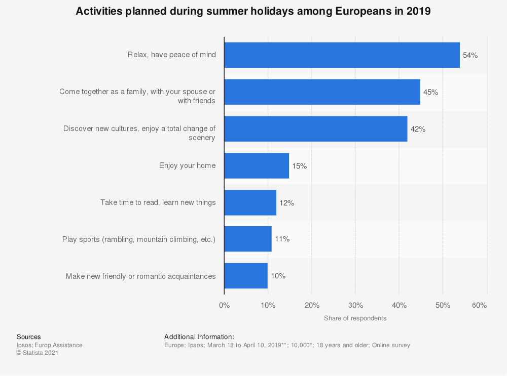 Statistic: Activities planned during summer holidays among Europeans in 2019 | Statista