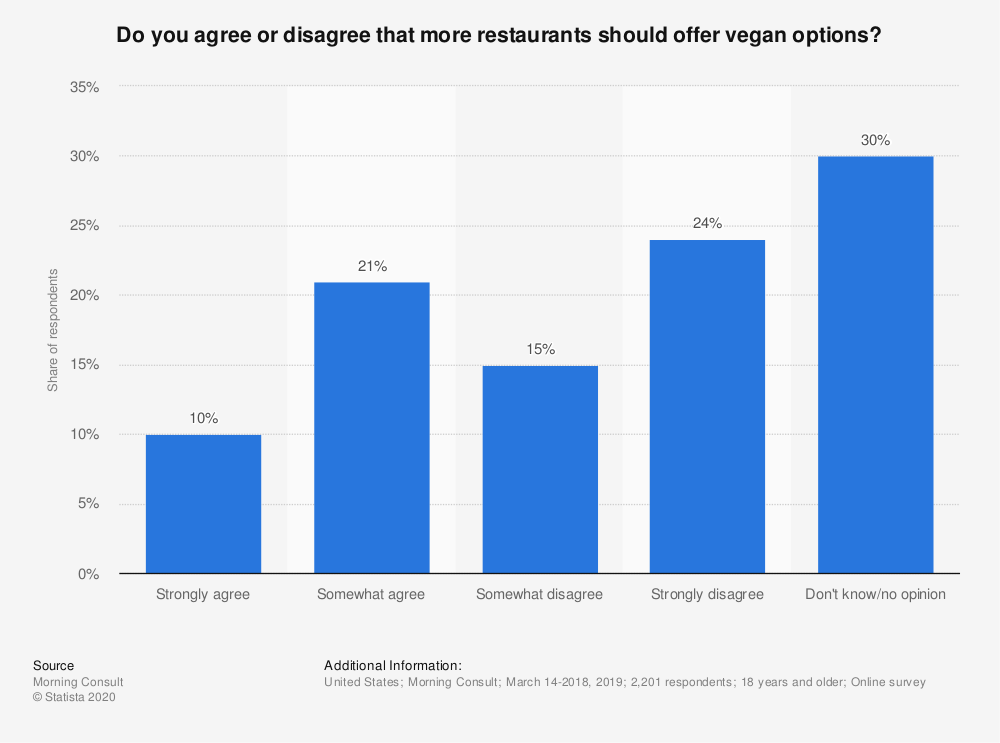 Statistic: Do you agree or disagree that more restaurants should offer vegan options? | Statista