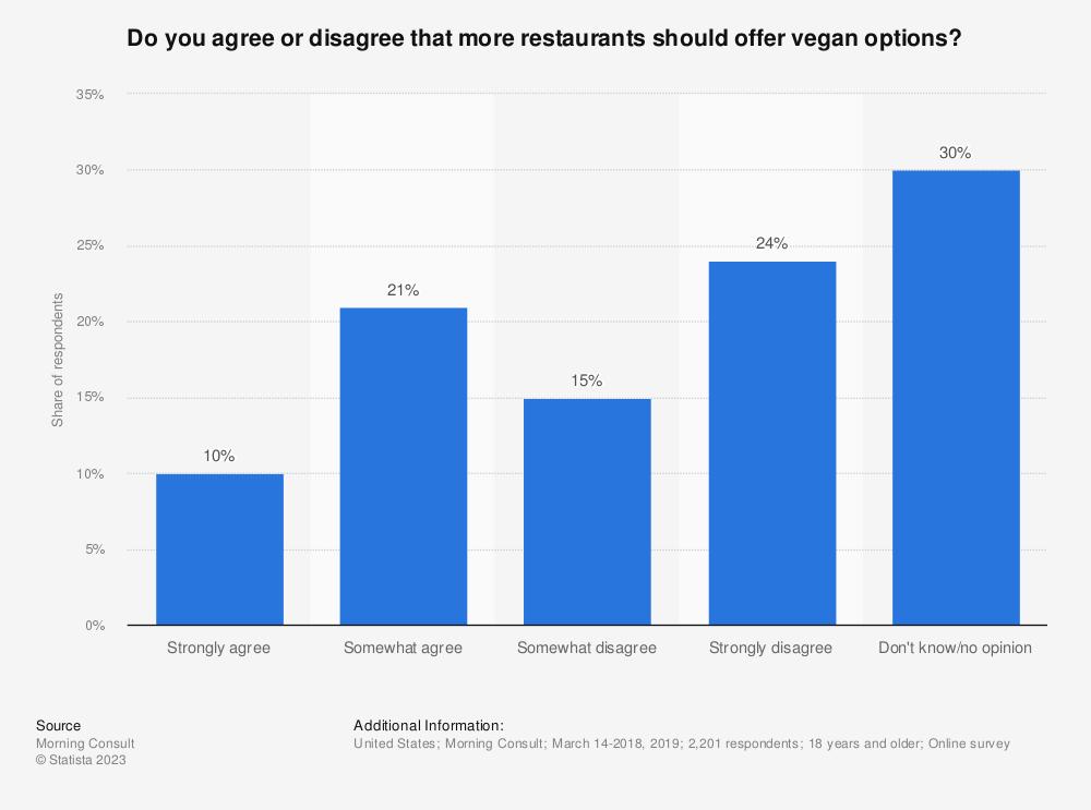 Statistic: Do you agree or disagree that more restaurants should offer vegan options? | Statista