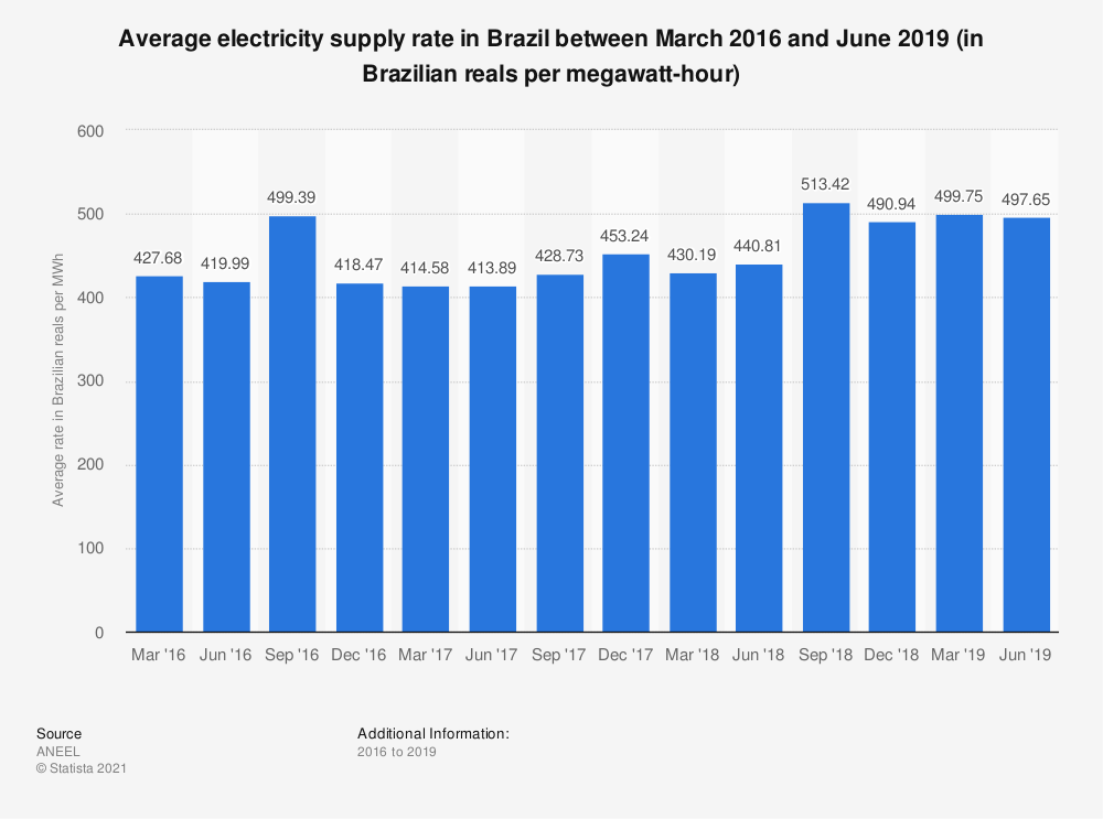 Statistic: Average electricity supply rate in Brazil between March 2016 and June 2019 (in Brazilian reals per megawatt-hour) | Statista