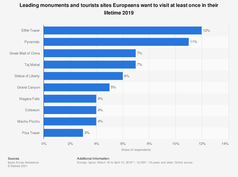 Statistic: Leading monuments and tourists sites Europeans want to visit at least once in their lifetime 2019 | Statista