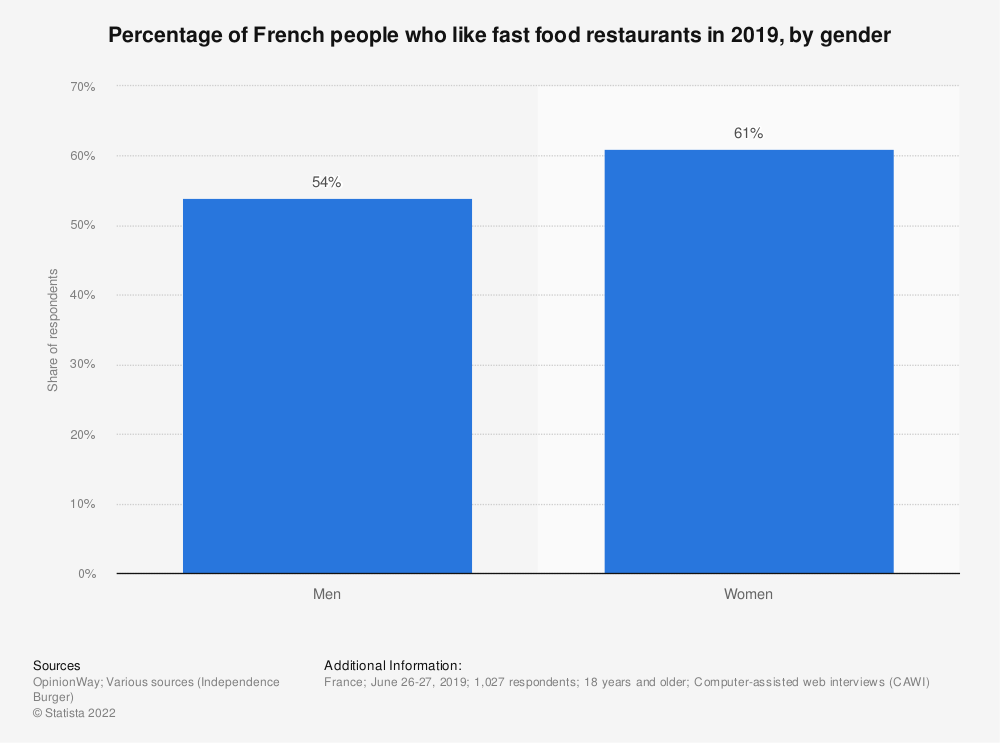 Statistic: Percentage of French people who like fast food restaurants in 2019, by gender | Statista