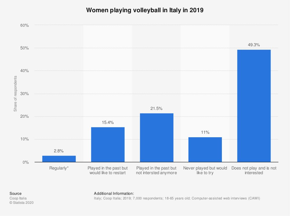 Statistic: Women playing volleyball in Italy in 2019 | Statista