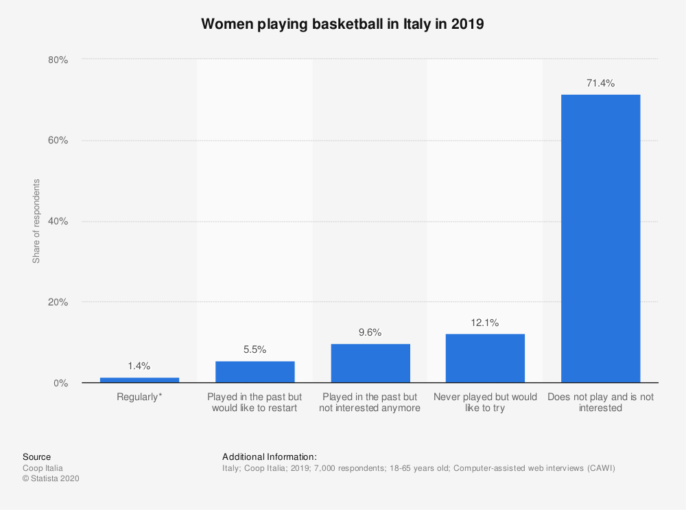 Statistic: Women playing basketball in Italy in 2019 | Statista