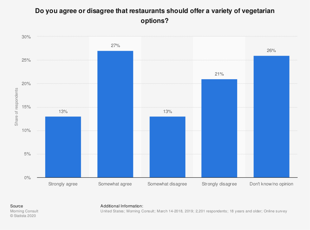 Statistic: Do you agree or disagree that restaurants should offer a variety of vegetarian options? | Statista