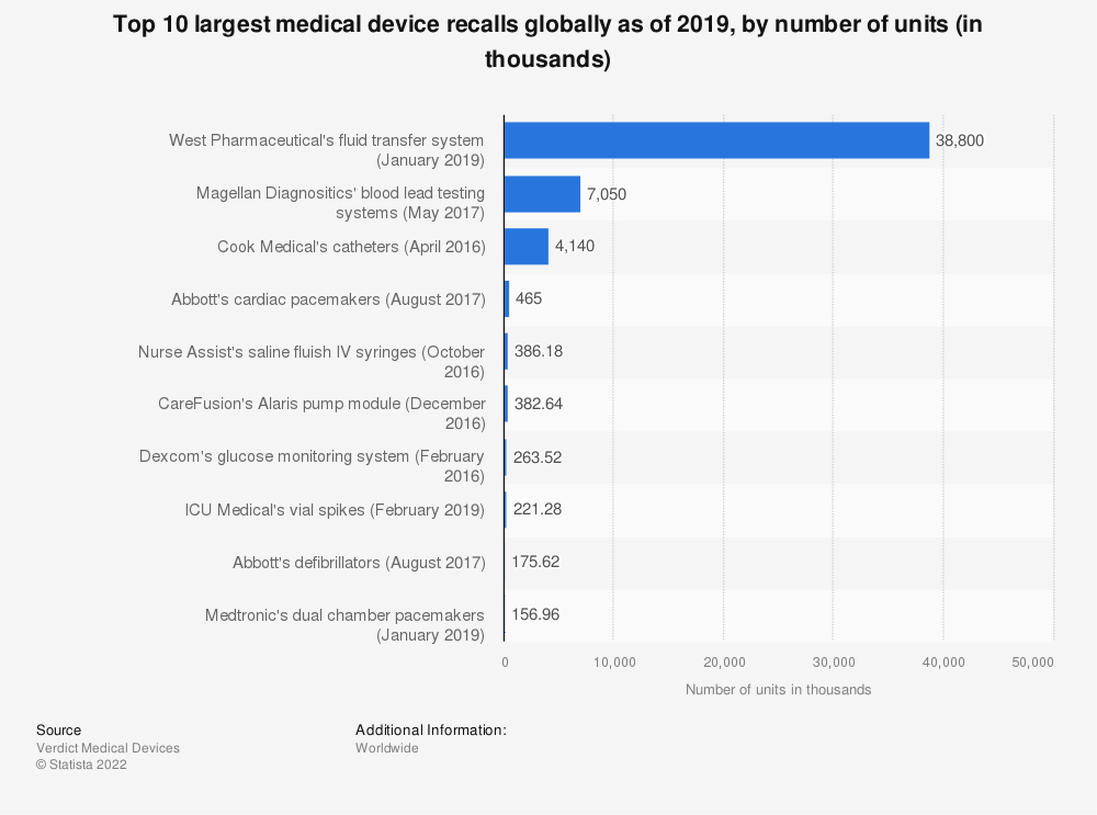 Statistic: Top 10 largest medical device recalls globally as of 2019, by number of units (in thousands) | Statista