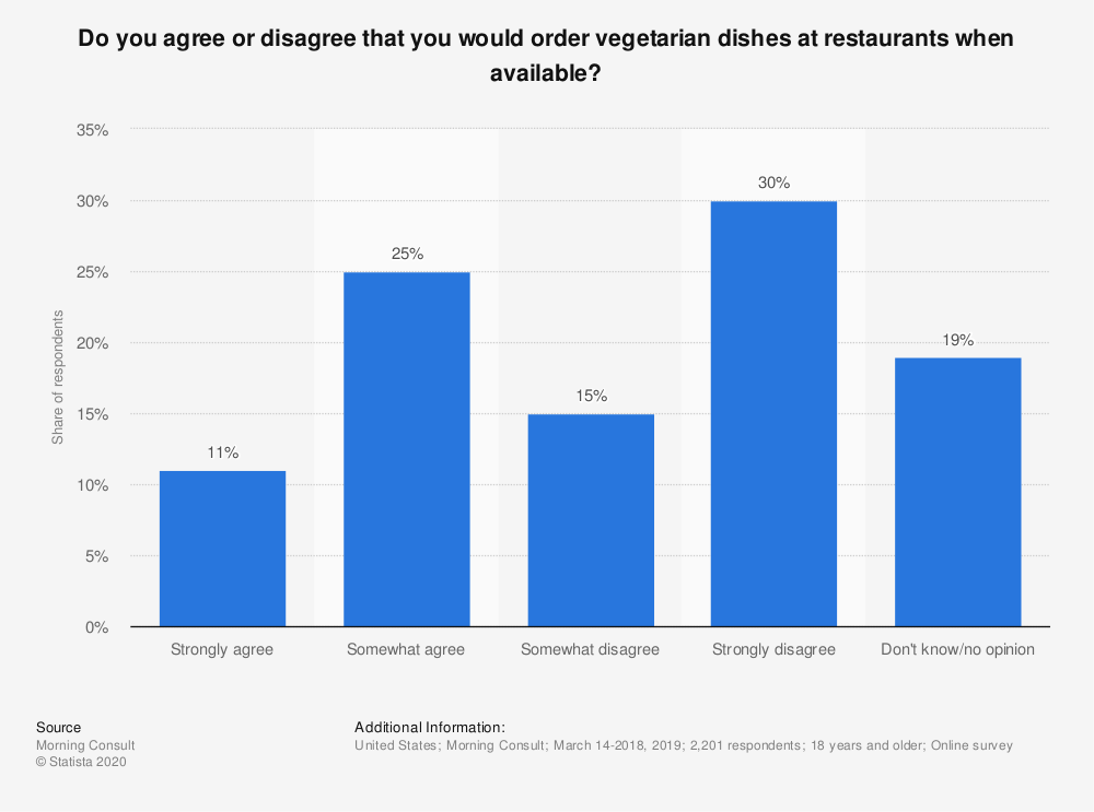 Statistic: Do you agree or disagree that you would order vegetarian dishes at restaurants when available? | Statista