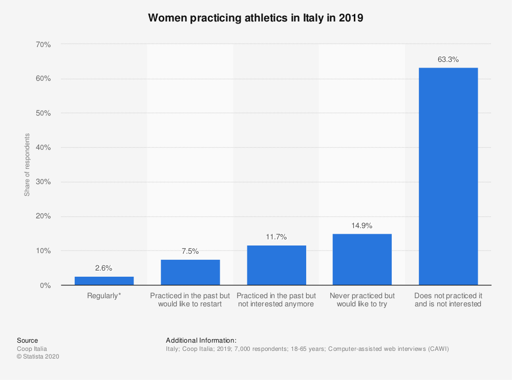 Statistic: Women practicing athletics in Italy in 2019 | Statista