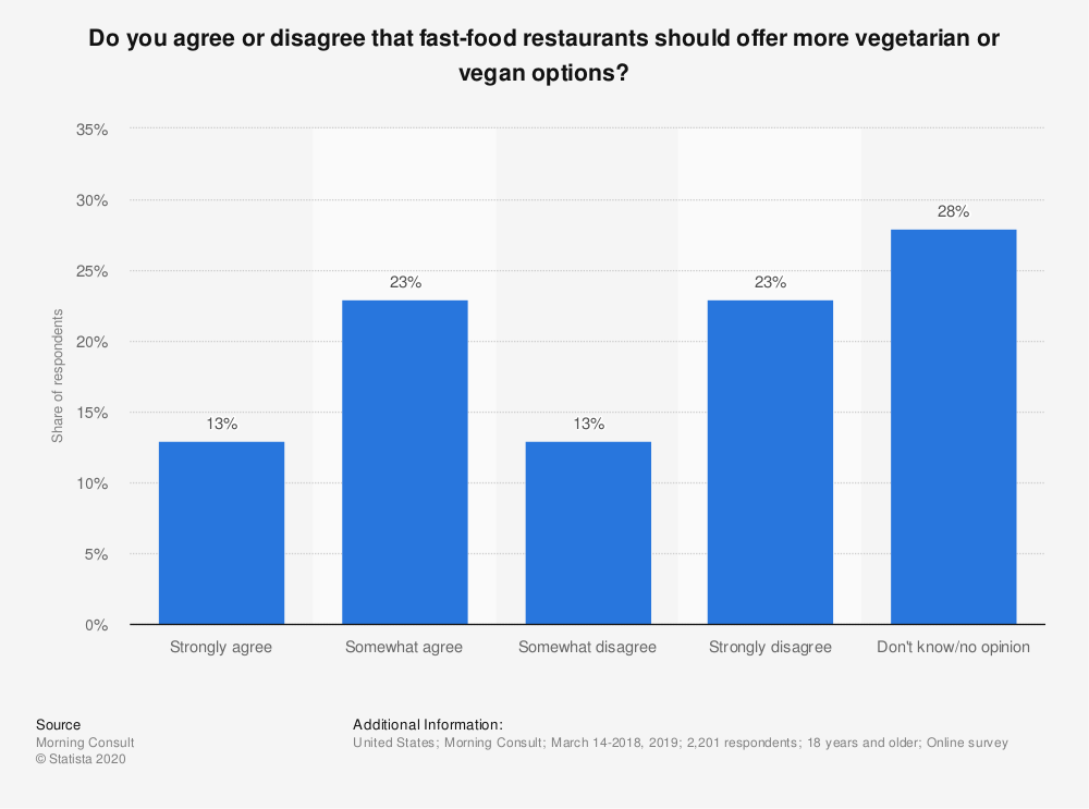 Statistic: Do you agree or disagree that fast-food restaurants should offer more vegetarian or vegan options? | Statista