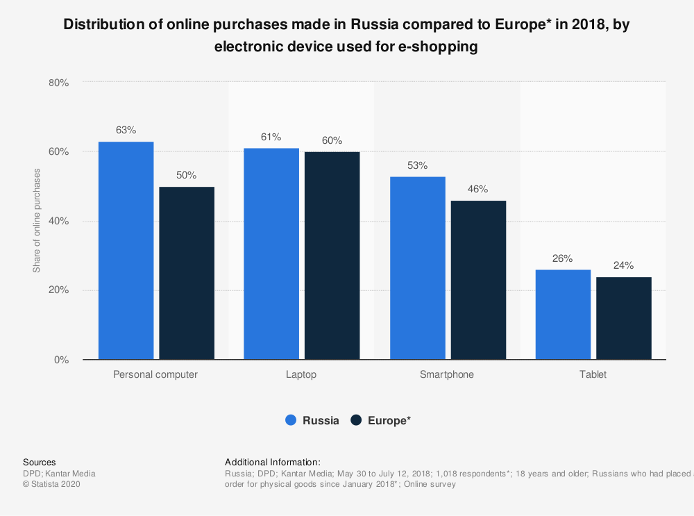 Statistic: Distribution of online purchases made in Russia compared to Europe* in 2018, by electronic device used for e-shopping | Statista
