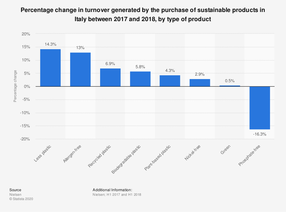 Statistic: Percentage change in turnover generated by the purchase of sustainable products in Italy between 2017 and 2018, by type of product | Statista