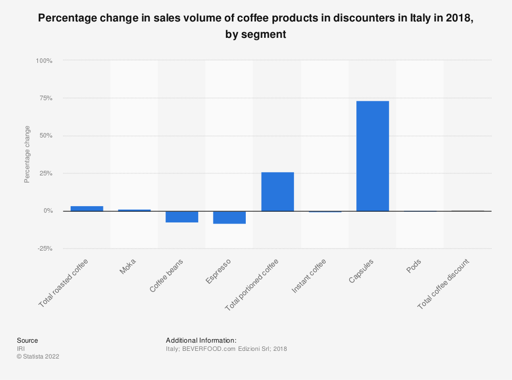Statistic: Percentage change in sales volume of coffee products in discounters in Italy in 2018, by segment  | Statista