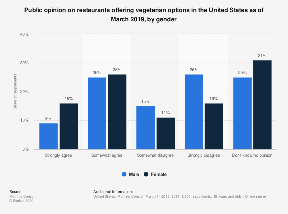 Statistic: Public opinion on restaurants offering vegetarian options in the United States as of March 2019, by gender | Statista