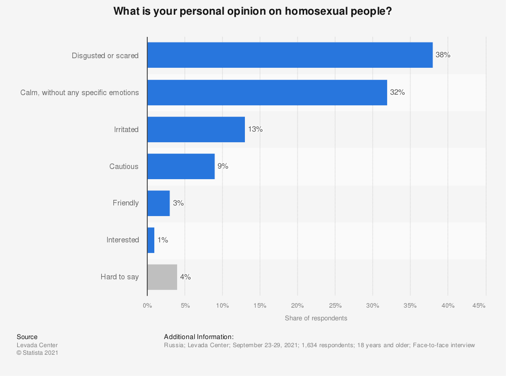 Statistic: What is your personal opinion on homosexual people? | Statista