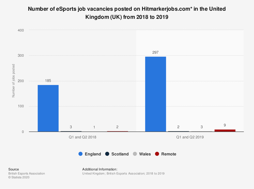 Statistic: Number of eSports job vacancies posted on Hitmarkerjobs.com* in the United Kingdom (UK) from 2018 to 2019 | Statista