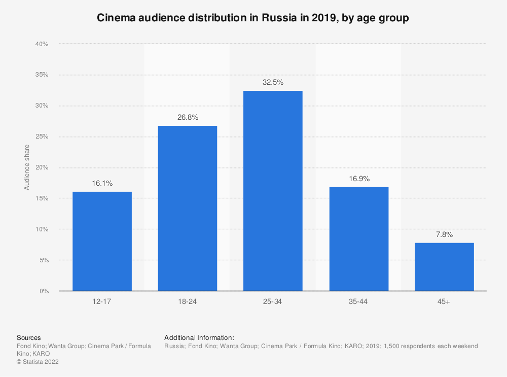 Statistic: Cinema audience distribution in Russia in 2019, by age group | Statista