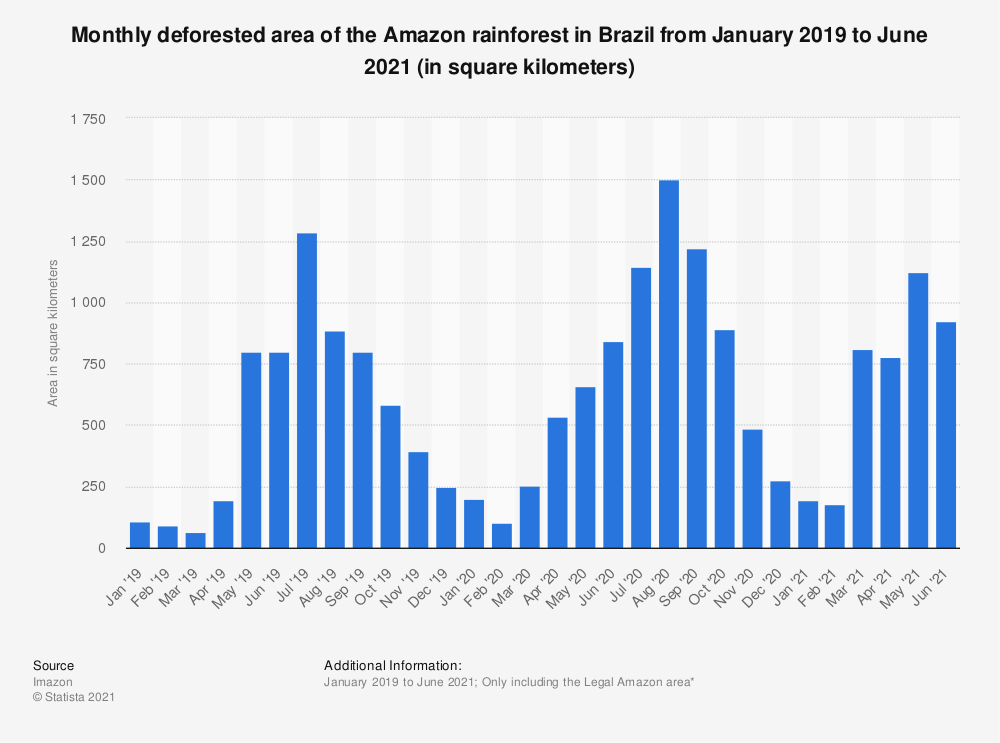 Statistic: Monthly deforested area of the Amazon rainforest in Brazil from September 2018 to October 2020 (in square kilometers) | Statista