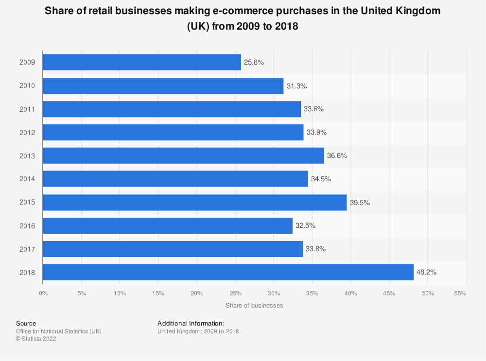 Statistic: Share of retail businesses making e-commerce purchases in the United Kingdom (UK) from 2009 to 2018 | Statista