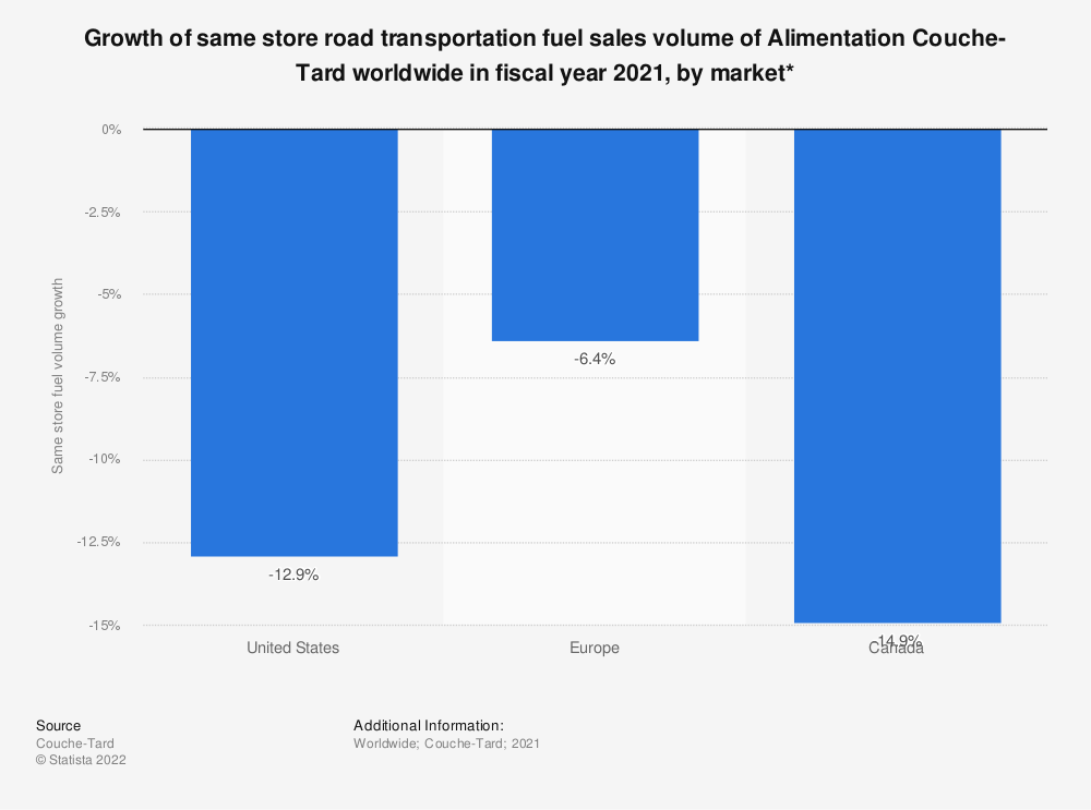 Statistic: Growth of same store road transportation fuel sales volume of Alimentation Couche-Tard worldwide in fiscal year 2021, by market* | Statista