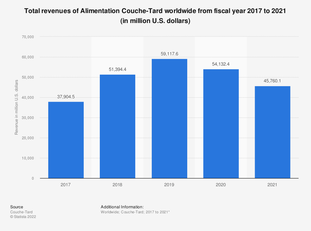 Statistic: Total revenues of Alimentation Couche-Tard worldwide from fiscal year 2017 to 2020 (in million U.S. dollars) | Statista