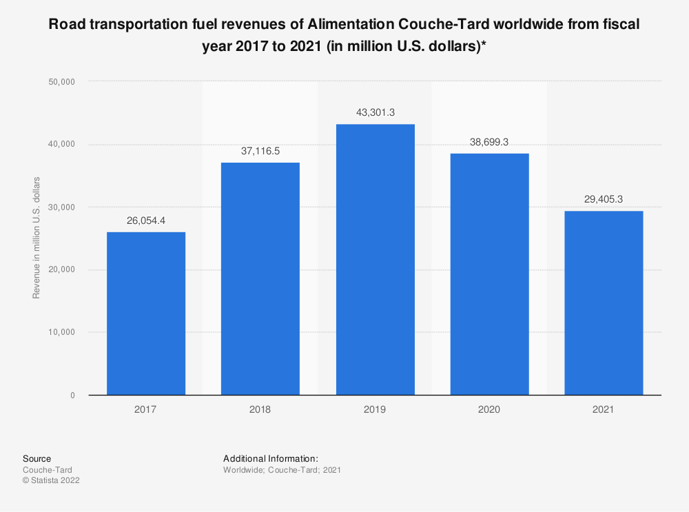 Statistic: Road transportation fuel revenues of Alimentation Couche-Tard worldwide from fiscal year 2017 to 2020 (in million U.S. dollars)* | Statista