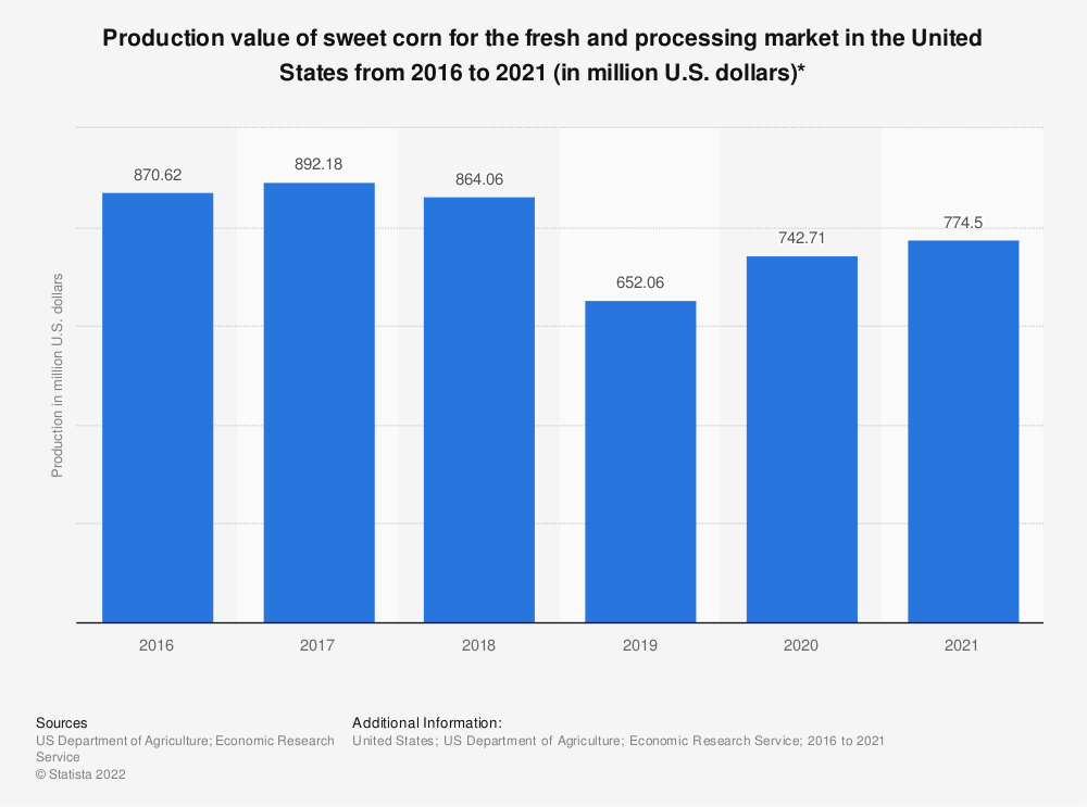 Statistic: Production value of sweet corn for the fresh and processing market in the United States from 2016 to 2020 (in million U.S. dollars)*   Statista