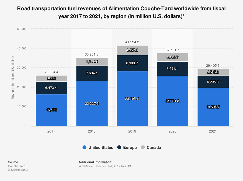 Statistic: Road transportation fuel revenues of Alimentation Couche-Tard worldwide from fiscal year 2017 to 2020, by region (in million U.S. dollars)* | Statista