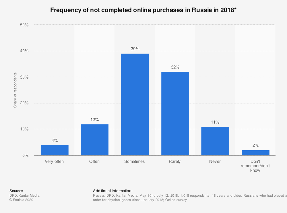 Statistic: Frequency of not completed online purchases in Russia in 2018* | Statista