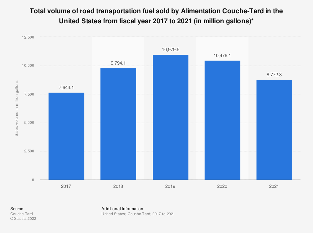 Statistic: Total volume of road transportation fuel sold by Alimentation Couche-Tard in the United States from fiscal year 2017 to 2020 (in million gallons)* | Statista