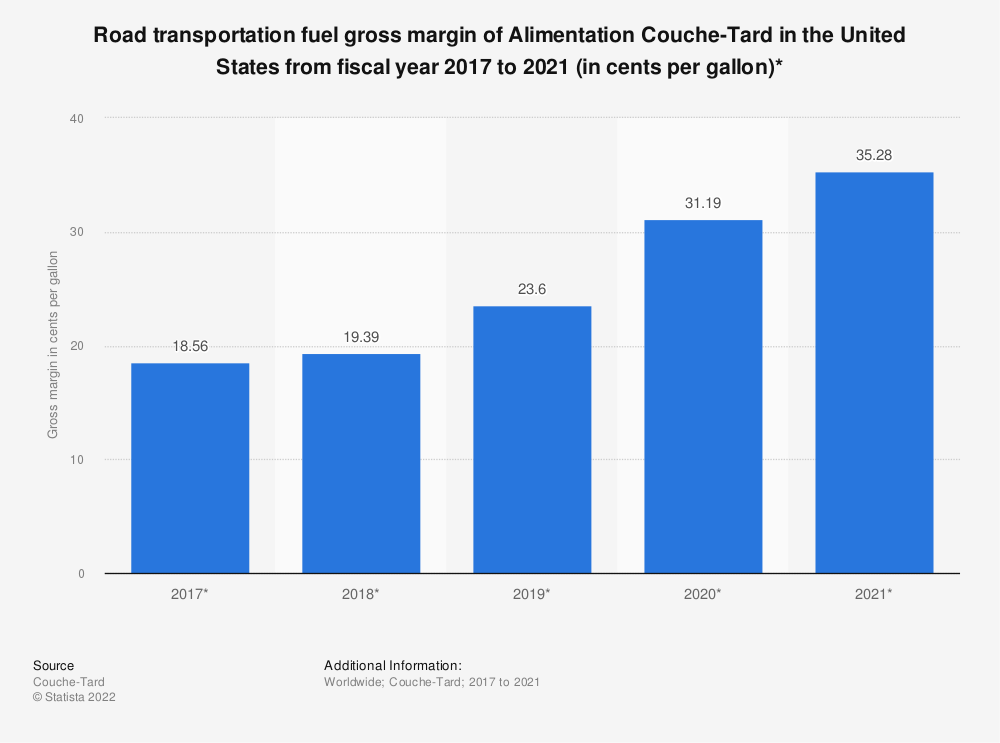 Statistic: Road transportation fuel gross margin of Alimentation Couche-Tard in the United States from fiscal year 2017 to 2020 (in cents per gallon)* | Statista