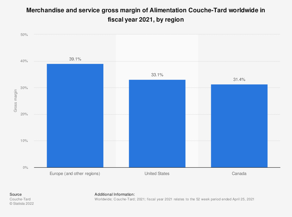 Statistic: Merchandise and service gross margin of Alimentation Couche-Tard worldwide in fiscal year 2020, by region*   Statista