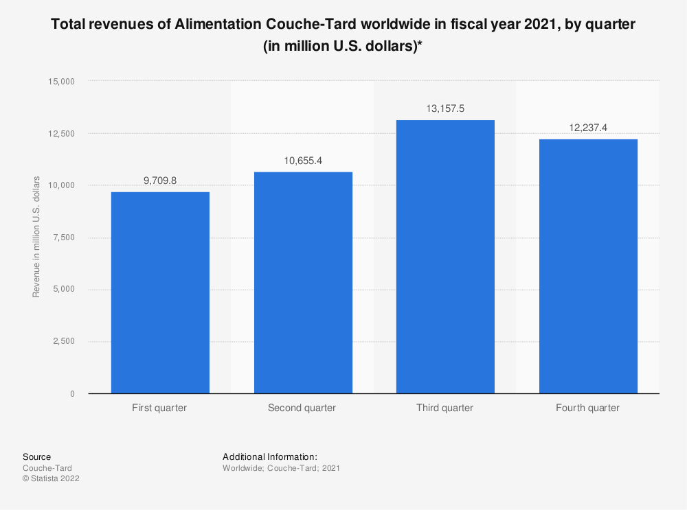 Statistic: Total revenues of Alimentation Couche-Tard worldwide in fiscal year 2021, by quarter (in million U.S. dollars)* | Statista
