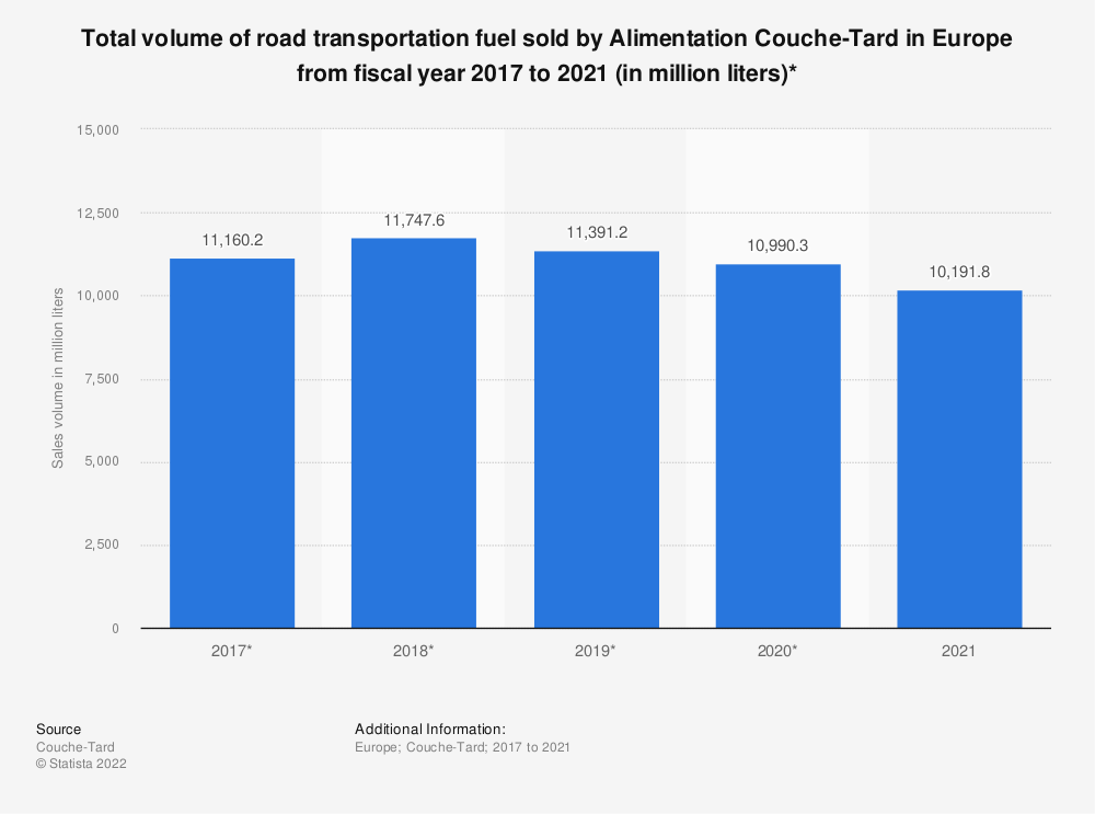 Statistic: Total volume of road transportation fuel sold by Alimentation Couche-Tard in Europe from fiscal year 2017 to 2021 (in million liters)*   Statista