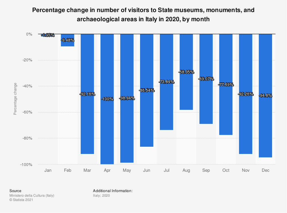 Statistic: Percentage change in number of visitors to State museums, monuments, and archaeological areas in Italy 2019, by month | Statista