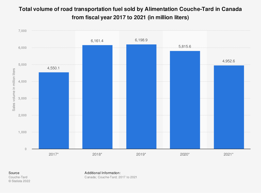 Statistic: Total volume of road transportation fuel sold by Alimentation Couche-Tard in Canada from fiscal year 2017 to 2021 (in million liters) | Statista