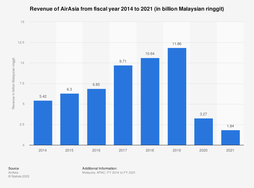 Statistic: Revenue of AirAsia from fiscal year 2014 to 2019 (in billion Malaysian ringgit) | Statista