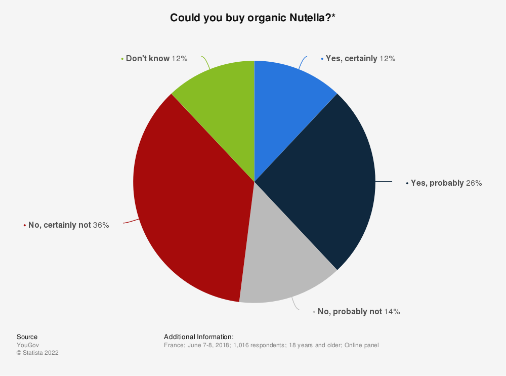 Statistic: Could you buy organic Nutella?*   Statista