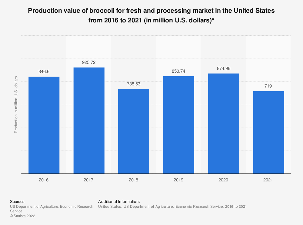 Statistic: Production value of broccoli for fresh and processing market in the United States from 2016 to 2020 (in million U.S. dollars)* | Statista