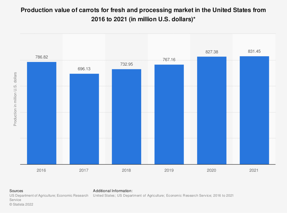 Statistic: Production value of carrots for fresh and processing market in the United States from 2016 to 2020 (in million U.S. dollars)* | Statista